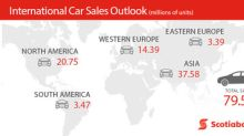 Improving Fundamentals in Canadian Auto Loan Market: Scotiabank Economics