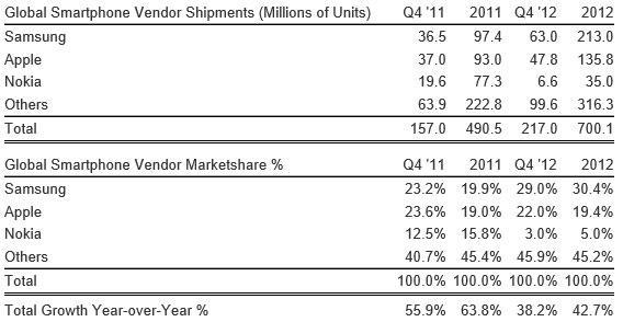 Global mobile phone shipments breached 1.6 billion units in 2012, Samsung, Apple and Nokia still on top