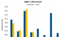Why Analysts Expect Bed Bath & Beyond's EPS to Fall in Q2