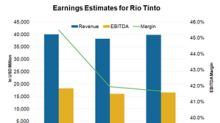 Factors Driving Rio Tinto's Earnings Estimates in 2019 and Beyond