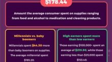 Americans Are Spending $178.44 on Supplies Related to the Coronavirus Outbreak