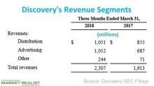 The $2.0 Billion Reason behind Discovery-PGA Media Deal