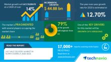 COVID-19 Impacts: Last Mile Delivery Market in North America will Accelerate at a CAGR of over 14% through 2020-2024 | Growth Of E-retailing to Boost Growth | Technavio