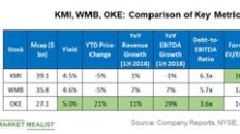 KMI, WMB, OKE: Which S&P 500 Midstream Stock Looks the Best?