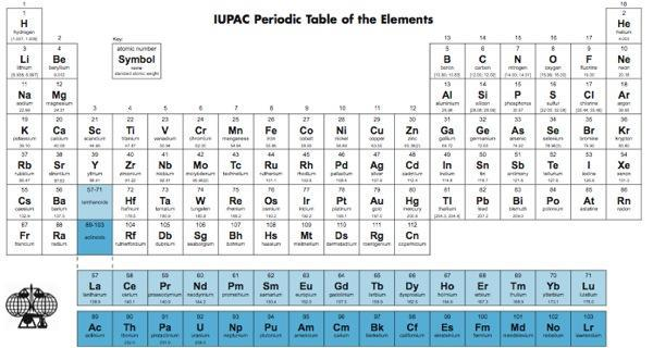 Periodic Table welcomes two new, ultraheavy elements, jury still out on the names