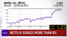Netflix surges more than 10%