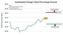 Southwestern Energy's Possible Trading Range Forecast for Next Week