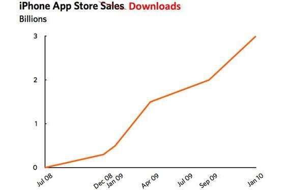 Apple's App Store said to have 99.4 percent of all mobile app sales, more like 97.5