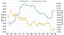 Short Interest Trends for Chesapeake Energy Stock