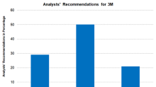 Analysts' Views and Recommendations on 3M ahead of 4Q17 Earnings