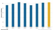 Merck's 4Q17 Estimates: Revenue Growth Expected