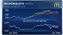 McDonald's is on track for its worst year since 2012, and the Dow stock's pain could intensify
