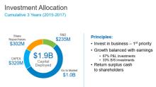 Exploring the Details of Align's Recent Stock Repurchase Program