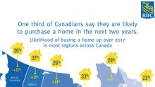 Confidence Boost: Canadians Reveal Highest Home Purchase Intent in Eight Years