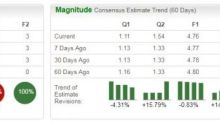 Bull of the Day: CME Group (CME)