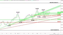 Analisi tecnica dei future sull'indice del dollaro USA (DX) – La caduta dell'Euro innesca il rally di breakout dell'indice del Dollaro