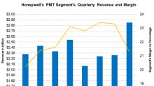 Honeywell's Performance Materials and Technologies: 4Q17 Margins