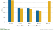 What Analysts Expect from Signet's Fourth Quarter