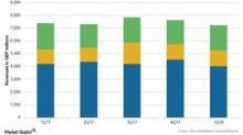 GlaxoSmithKline's 1Q18 Earnings: Performance by Segment