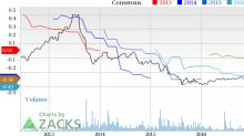 Why Is BioScrip (BIOS) Up 15.3% Since the Last Earnings Report?
