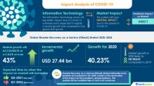 Disaster Recovery-as-a-Service (DRaaS) Market 2020-2024 | Improved Manageability and Protection to Boost Growth | Technavio