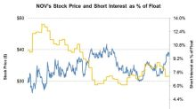 Gauging Short Interest in National Oilwell Varco