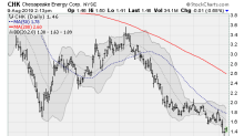 4 Energy Stocks to Sell Before Next Earnings Reports