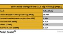 Analyzing Soros Fund Management's Largest Holdings in 4Q17