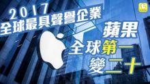2017「全球最具聲譽企業」蘋果全球第一變二十 第一名竟然係…