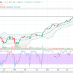 Dow Jones 30 and NASDAQ 100 Price forecast for the week of February 19, 2018, Technical Analysis