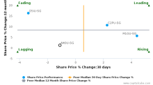 First Real Estate Investment Trust breached its 50 day moving average in a Bearish Manner : AW9U-SG : August 15, 2017