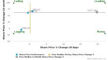 Collectors Universe, Inc.: Price momentum supported by strong fundamentals