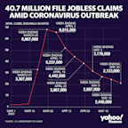 Jobless claims: Another 2.123 million Americans file for unemployment benefits