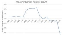 Why Rite Aid Is Expected to Report Plunge in 4Q18 Sales