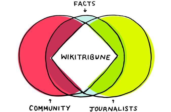 Wikipedia-Mitgründer startet Plattform gegen Fake News