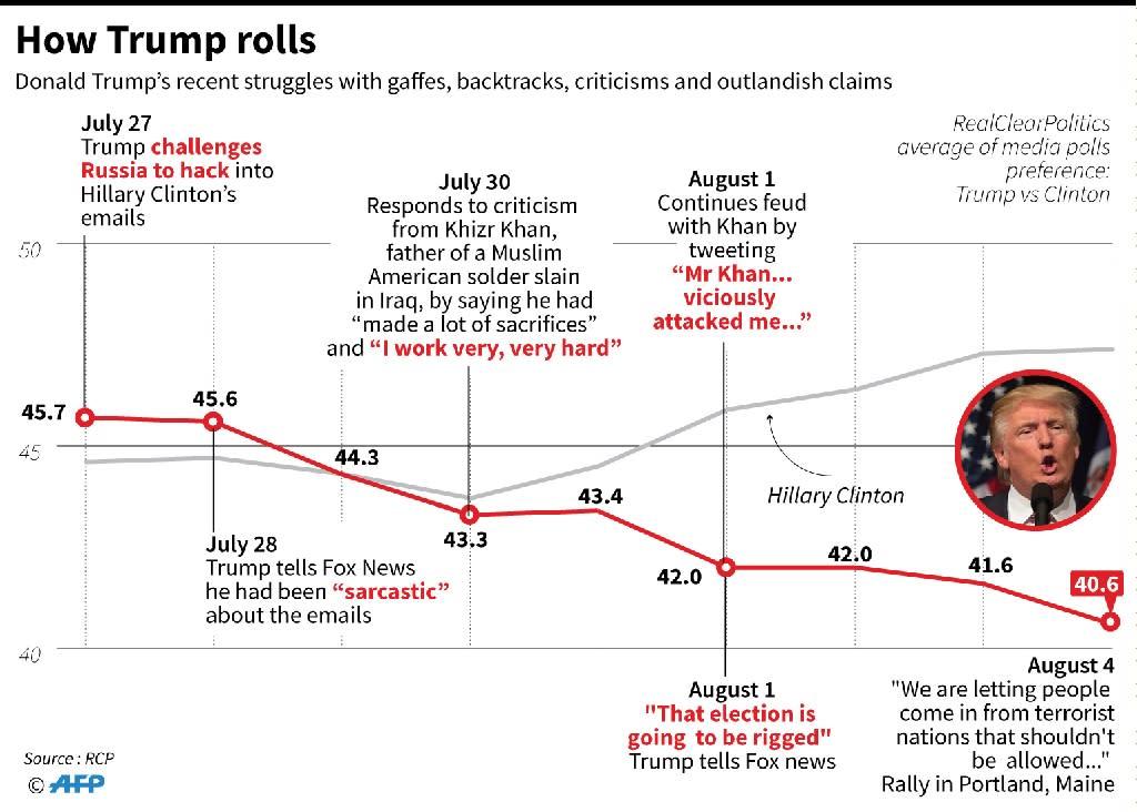 How Trump rolls (AFP Photo/Laurence CHU, John SAEKI)
