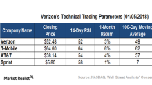Key Technical Levels for Verizon Going into 2018