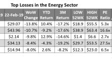 Whiting Petroleum Fell the Most in the Energy Sector Last Week