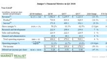 How Has Juniper Networks Performed since Its Q1 2018 Results?