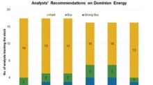 What Analysts Estimate for Dominion Energy