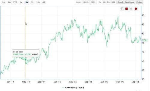 CHPK 3 year chart