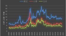 《農產品》出口市場競爭激烈 CBOT小麥下跌1.9%