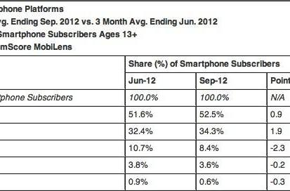 ComScore: US smartphone share leveled off in September, Android and iPhone continued their reigns