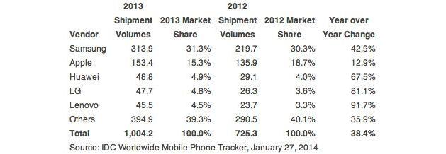 Smartphone sales may have topped 1 billion in 2013, depending on who you ask
