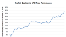 Norfolk Southern: Will the Rally Continue?