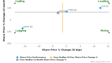 SMA Solar Technology AG breached its 50 day moving average in a Bearish Manner : S92-DE : November 10, 2017