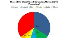 Can Amazon Defend Its Lead in the Cloud Computing Market?