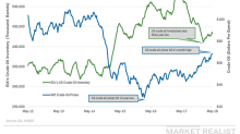 API Reports an Unexpected Rise in US Crude Oil Inventories