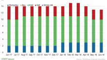 Myriad Stock Rose on FDA Supplementary Premarket Approval