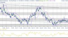 Attesi chiarimenti su QE dalla ECB